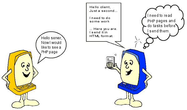 The figure shows a client that requests a PHP file from a server